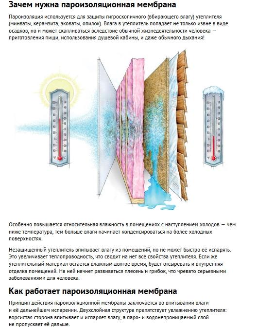 Мембраны для утепления - назначение
