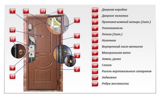 из чего состоит входныа дверь