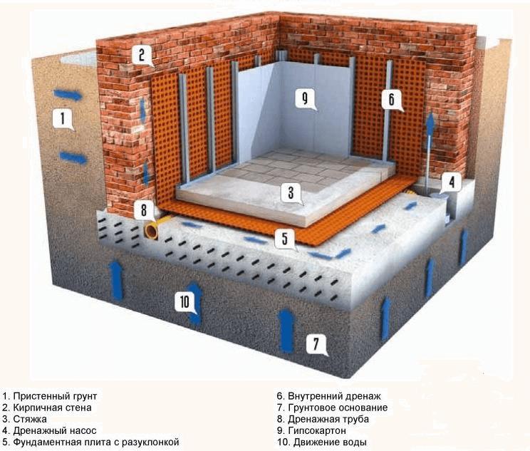 Гидроизоляция цокольного этажа , помещения в доме