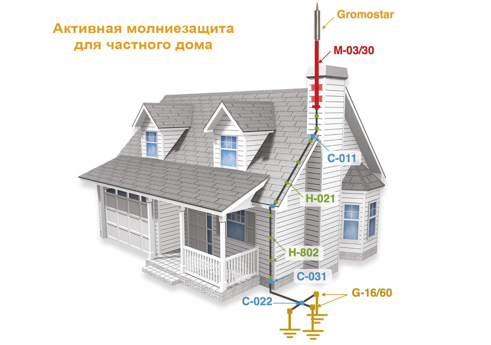 Как выбрать правильный материал для молниезащиты и заземления дома